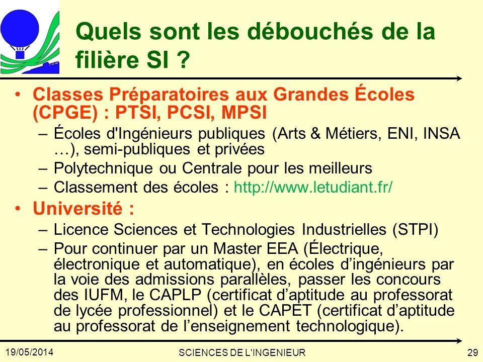19/05/2014 SCIENCES DE L'INGENIEUR29 Quels sont les débouchés de la filière SI ? Classes Préparatoires aux Grandes Écoles (CPGE) : PTSI, PCSI, MPSI –É