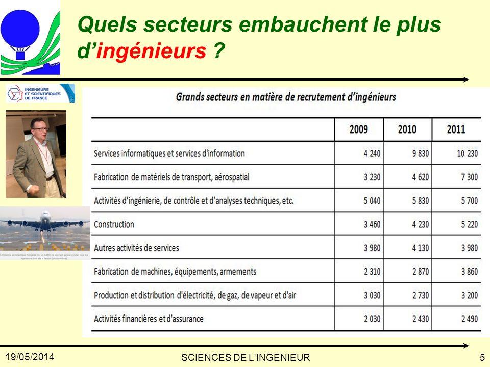19/05/2014 SCIENCES DE L'INGENIEUR5 Quels secteurs embauchent le plus dingénieurs ?