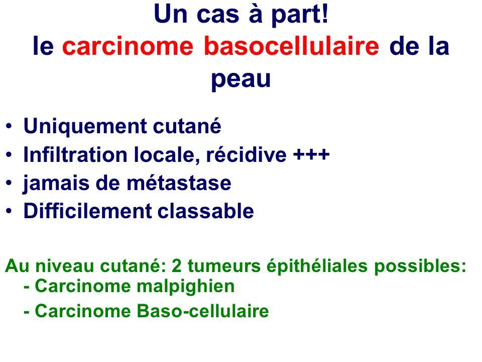 Un cas à part! le carcinome basocellulaire de la peau Uniquement cutané Infiltration locale, récidive +++ jamais de métastase Difficilement classable