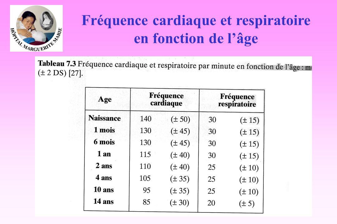 Fréquence cardiaque et respiratoire en fonction de lâge