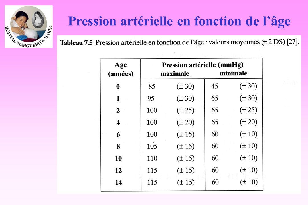 Pression artérielle en fonction de lâge