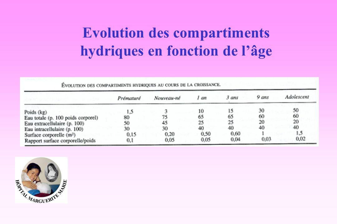 Evolution des compartiments hydriques en fonction de lâge