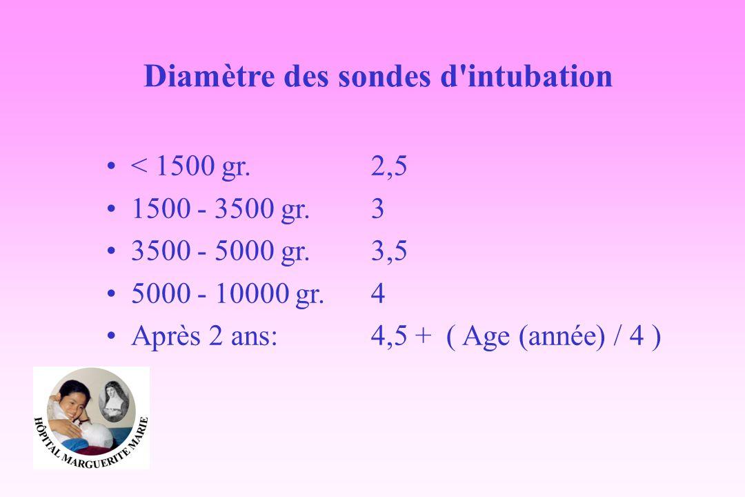 Diamètre des sondes d'intubation < 1500 gr.2,5 1500 - 3500 gr.3 3500 - 5000 gr.3,5 5000 - 10000 gr.4 Après 2 ans:4,5 + ( Age (année) / 4 )