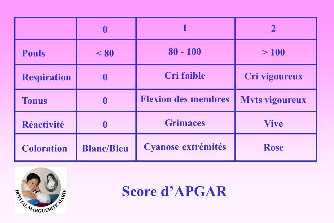 Score dAPGAR Pouls Respiration Tonus Réactivité Coloration 0 < 80 0 Blanc/Bleu 1 80 - 100 Cri faible Flexion des membres Grimaces Cyanose extrémités 2