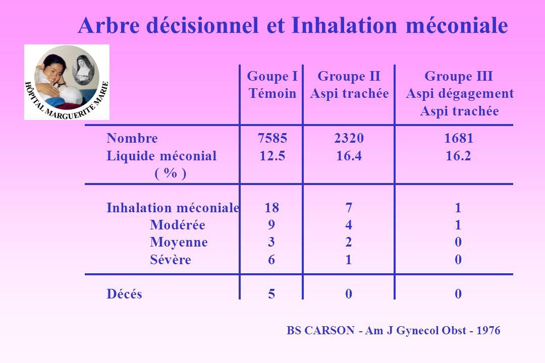 Arbre décisionnel et Inhalation méconiale Nombre Liquide méconial ( % ) Inhalation méconiale Modérée Moyenne Sévère Décés Goupe I Témoin 7585 12.5 18