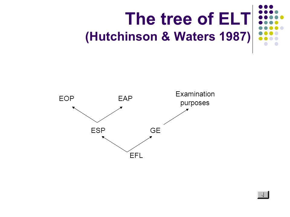 The tree of ELT (Hutchinson & Waters 1987) EFL ESPGE EOPEAP Examination purposes