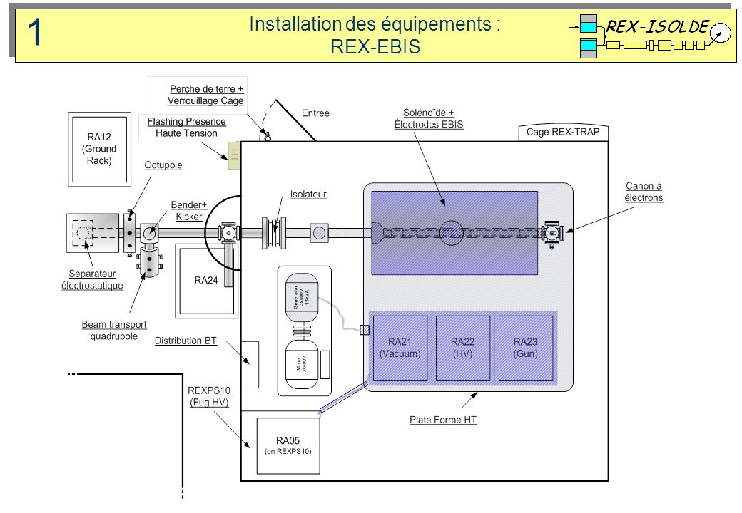 Installation des équipements : REX-EBIS 1