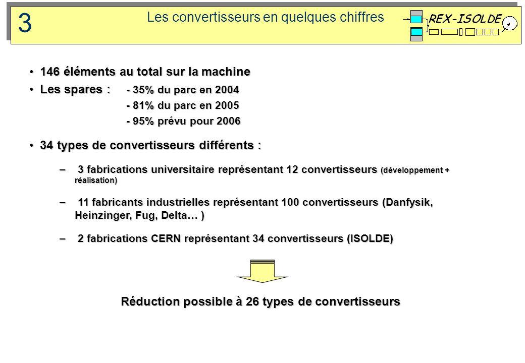Les convertisseurs en quelques chiffres 3 146 éléments au total sur la machine 146 éléments au total sur la machine Les spares : - 35% du parc en 2004
