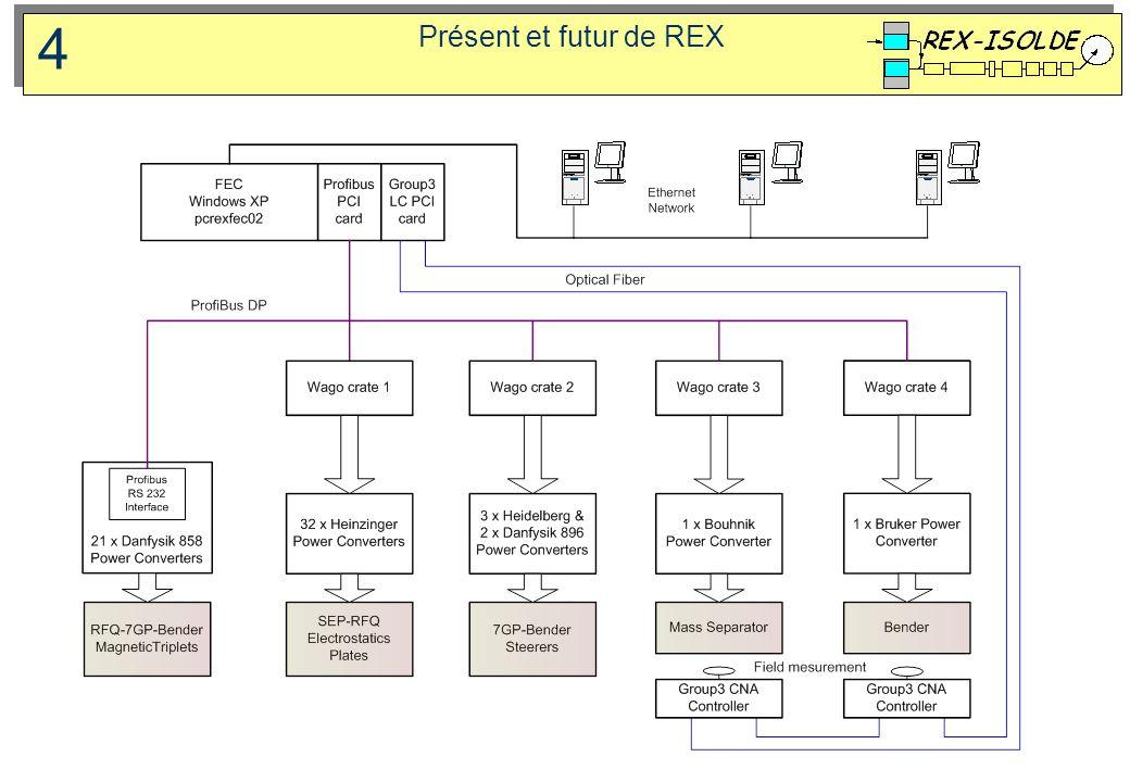 Présent et futur de REX 4