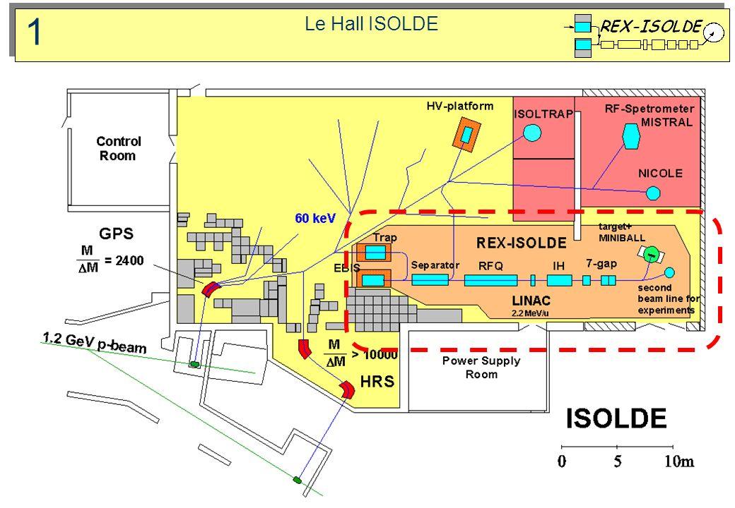 Synoptique fonctionnel Regroupement et augmentation de la charge des faisceaux dions radioactifs en combinant TRAP et EBIS afin dobtenir des faisceaux plus lourds (n+ q) Accélération des isotopes radioactifs à des énergies proches de la barrière de Coulomb Investigations sur les noyaux avec phénomène à halo 1