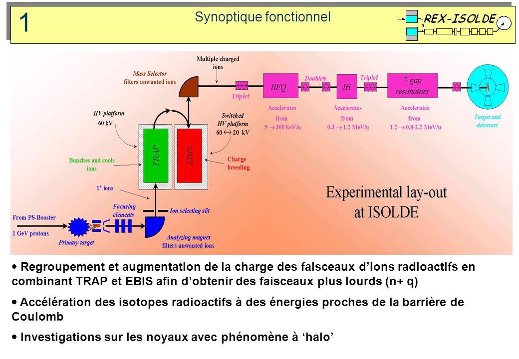 Synoptique fonctionnel Regroupement et augmentation de la charge des faisceaux dions radioactifs en combinant TRAP et EBIS afin dobtenir des faisceaux