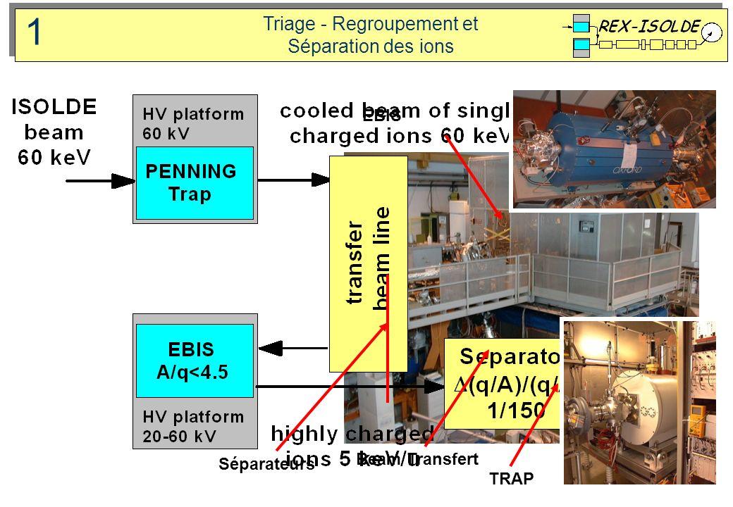 B trap cylinders beam in Principe de triage et de regroupement des ions par REX-TRAP U Potential Trapping & Cooling phase (20ms) Ejection phase 2 Buffer gaz 100k to 20Mhz B=3Tesla 1,3m