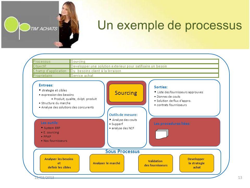 Un exemple de processus Analyser les besoins et definir les cibles Analyser le marché Validation des fournisseurs Sourcing Developper la strategie ach