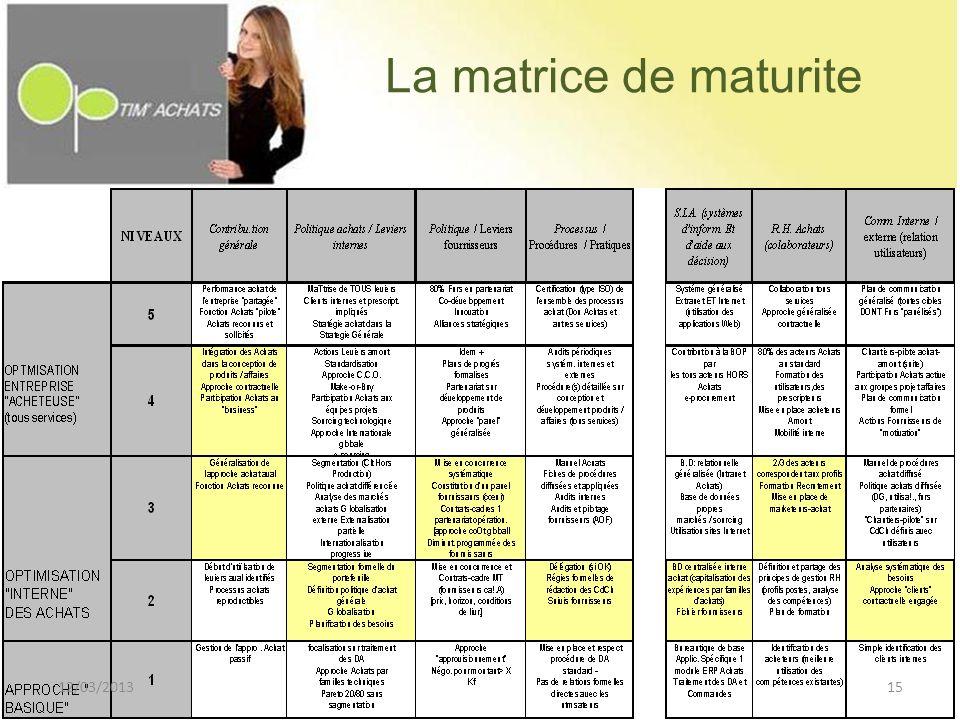 La matrice de maturite 12/03/201315