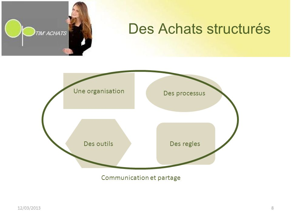 Des Achats structurés Une organisation Des processus Des outils Des regles Communication et partage 12/03/20138
