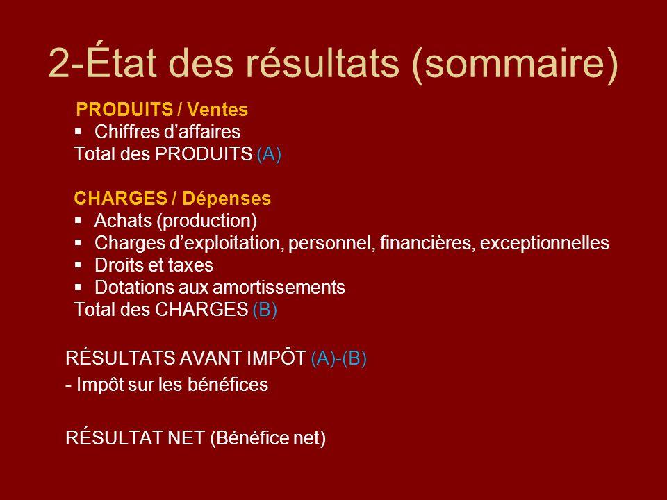 2-État des résultats (sommaire) PRODUITS / Ventes Chiffres daffaires Total des PRODUITS (A) CHARGES / Dépenses Achats (production) Charges dexploitati