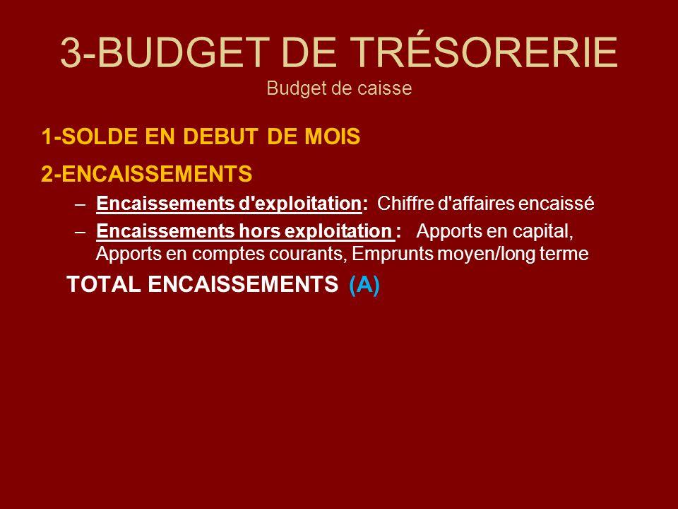 3-BUDGET DE TRÉSORERIE Budget de caisse 1-SOLDE EN DEBUT DE MOIS 2-ENCAISSEMENTS –Encaissements d'exploitation: Chiffre d'affaires encaissé –Encaissem