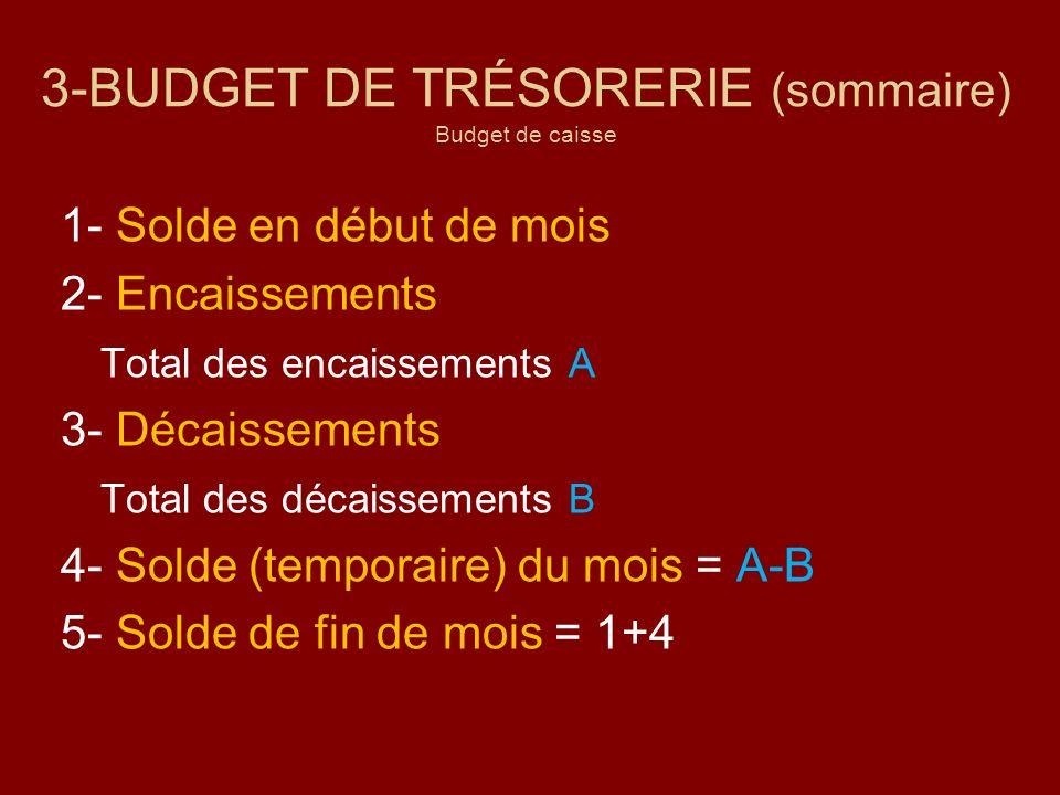 3-BUDGET DE TRÉSORERIE (sommaire) Budget de caisse 1- Solde en début de mois 2- Encaissements Total des encaissements A 3- Décaissements Total des déc