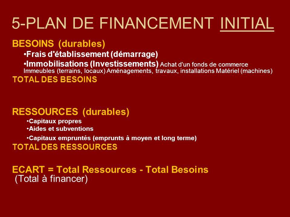 BESOINS (durables) Frais d'établissement (démarrage) Immobilisations (Investissements) Achat d'un fonds de commerce Immeubles (terrains, locaux) Aména