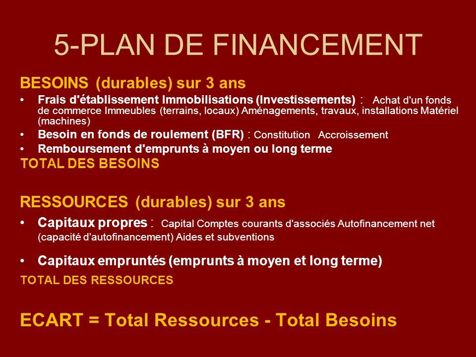 5-PLAN DE FINANCEMENT BESOINS (durables) sur 3 ans Frais d'établissement Immobilisations (Investissements) : Achat d'un fonds de commerce Immeubles (t