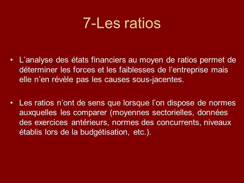 7-Les ratios Lanalyse des états financiers au moyen de ratios permet de déterminer les forces et les faiblesses de lentreprise mais elle nen révèle pa