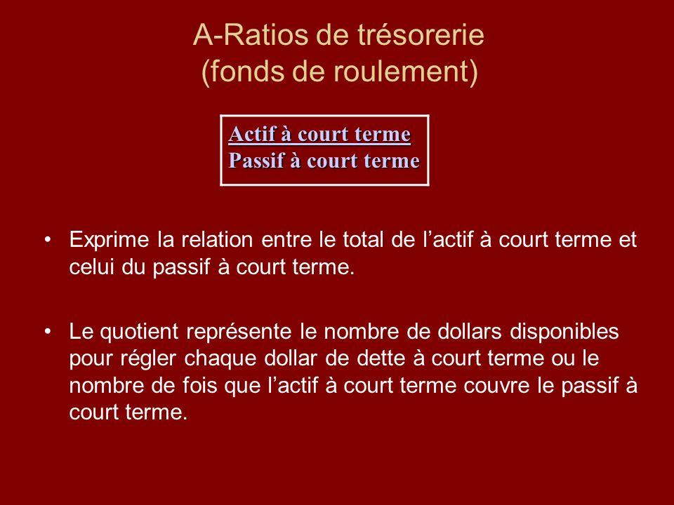 A-Ratios de trésorerie (fonds de roulement) Exprime la relation entre le total de lactif à court terme et celui du passif à court terme. Le quotient r