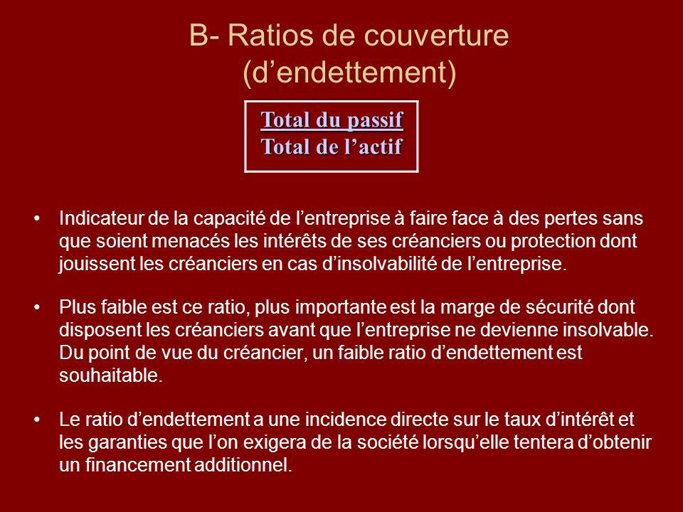 B- Ratios de couverture (dendettement) Indicateur de la capacité de lentreprise à faire face à des pertes sans que soient menacés les intérêts de ses