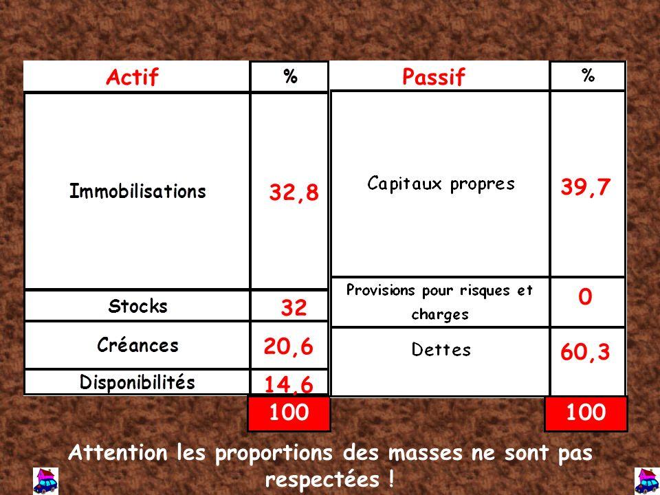 Actif 32,8 32 20,6 14,6 100 Passif 39,7 0 60,3 100 Attention les proportions des masses ne sont pas respectées !