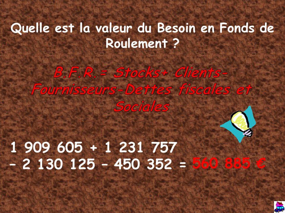 Quelle est la valeur du Besoin en Fonds de Roulement ? 1 909 605 + 1 231 757 – 2 130 125 – 450 352 = 560 885