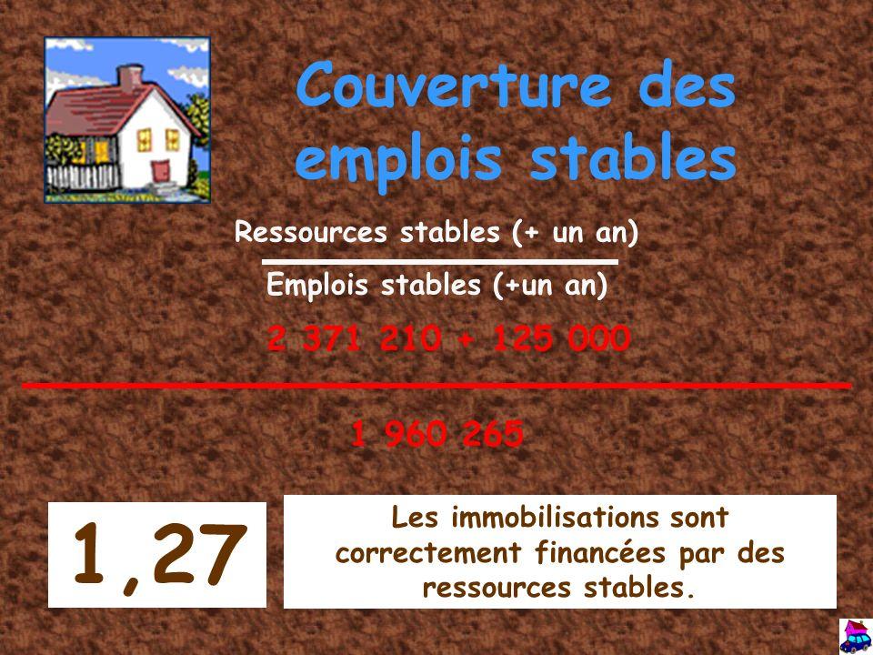 Couverture des emplois stables Ressources stables (+ un an) Emplois stables (+un an) 1,27 Les immobilisations sont correctement financées par des ress