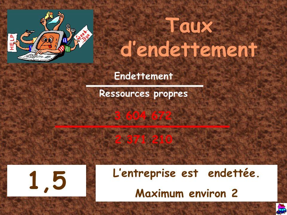 Taux dendettement Endettement Ressources propres 2 371 210 1,5 Lentreprise est endettée. Maximum environ 2 3 604 672