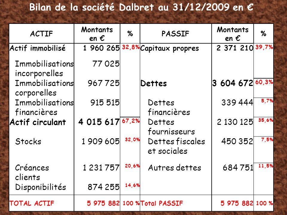 ACTIF Montants en %PASSIF Montants en % Actif immobilisé1 960 265 32,8% Capitaux propres2 371 210 39,7% Immobilisations incorporelles 77 025 Immobilis