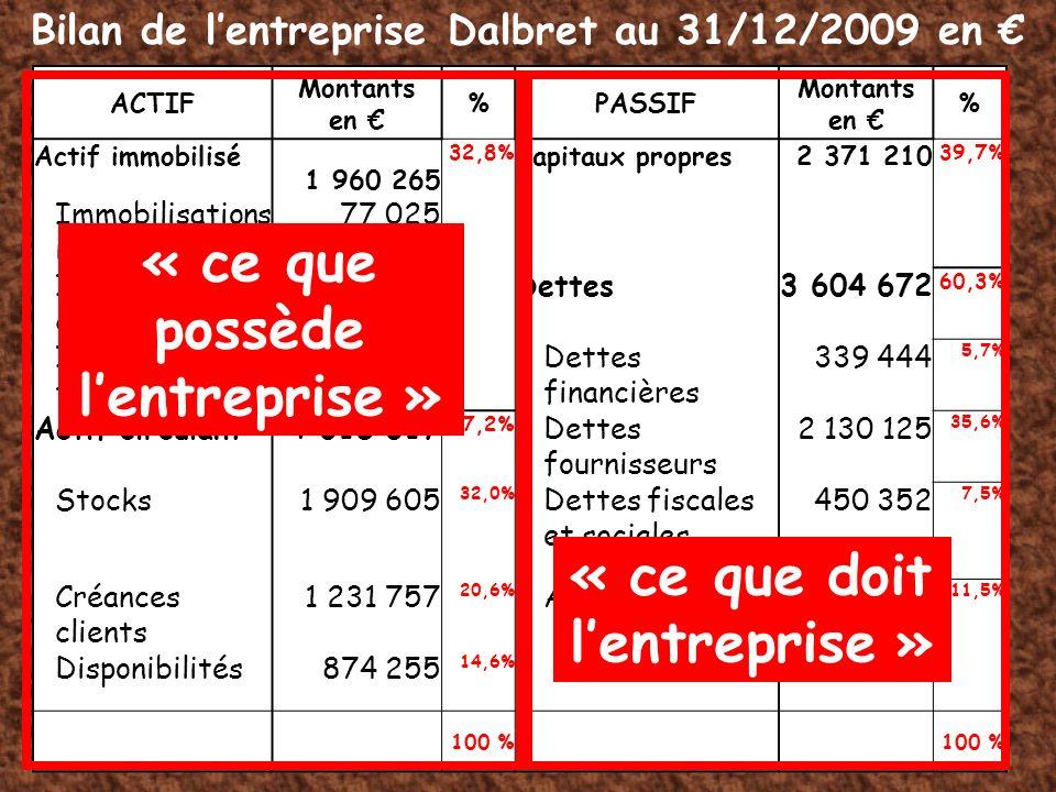 ACTIF Montants en %PASSIF Montants en % Actif immobilisé 1 960 265 32,8% Capitaux propres2 371 210 39,7% Immobilisations incorporelles 77 025 Immobili