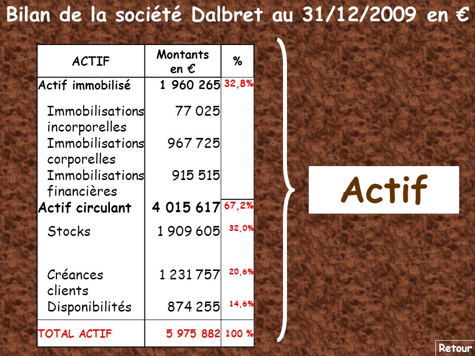 Bilan de la société Dalbret au 31/12/2009 en Passif Retour PASSIF Montants en % Capitaux propres2 371 210 39,7% Dettes3 604 672 60,3% Dettes financières (1) 339 444 5,7% Dettes fournisseurs 2 130 125 35,6% Dettes fiscales et sociales 450 352 7,5% Autres dettes684 751 11,5% Total PASSIF5 975 882 100 % (1)Dont 125 000 à moins Dun an
