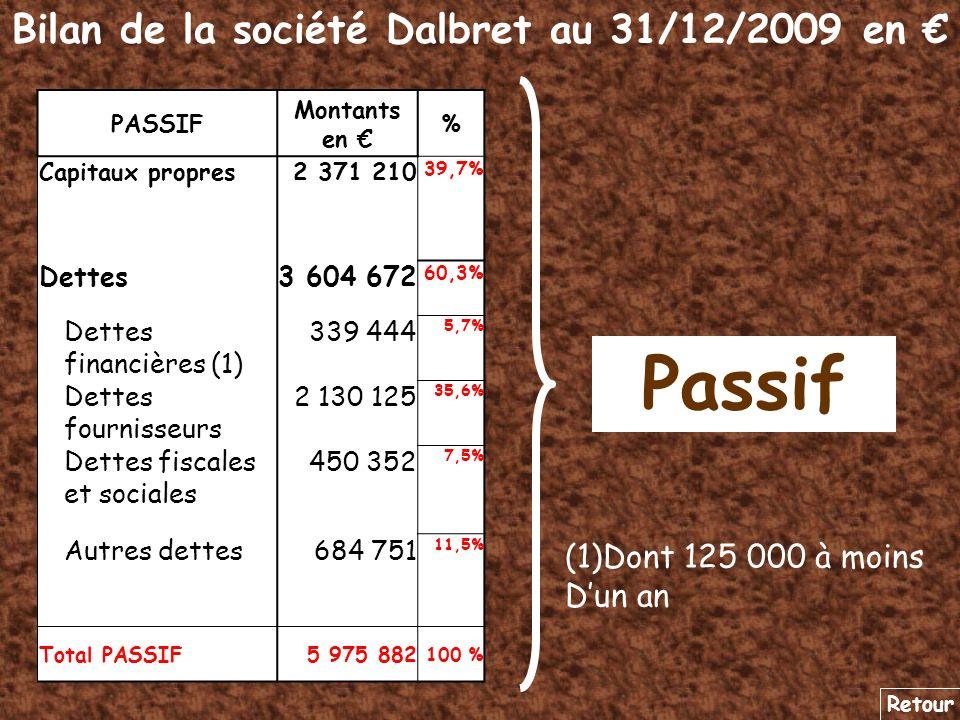 Bilan de la société Dalbret au 31/12/2009 en Passif Retour PASSIF Montants en % Capitaux propres2 371 210 39,7% Dettes3 604 672 60,3% Dettes financièr