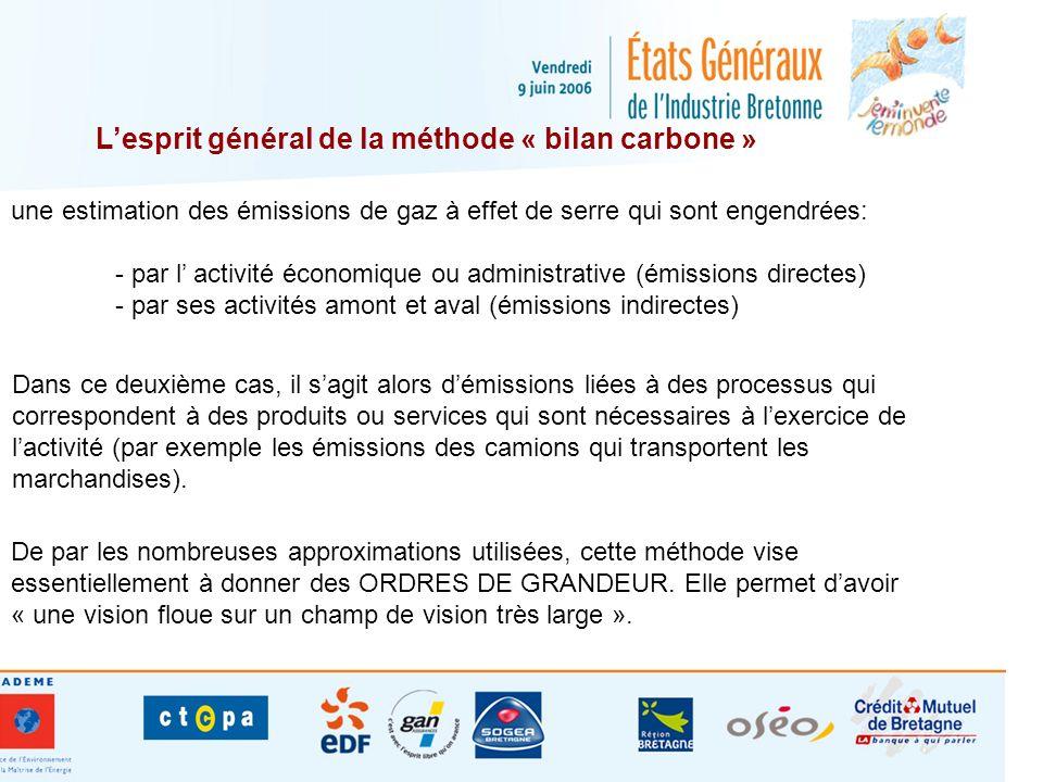 Le périmètre : trois options « standard » de consolidation des émissions INTERMEDIAIRE INTERNE GLOBAL