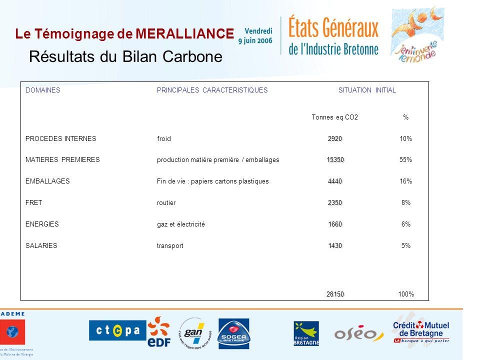 Le Témoignage de MERALLIANCE DOMAINESPRINCIPALES CARACTERISTIQUES SITUATION INITIAL Tonnes eq CO2% PROCEDES INTERNESfroid292010% MATIERES PREMIERESpro