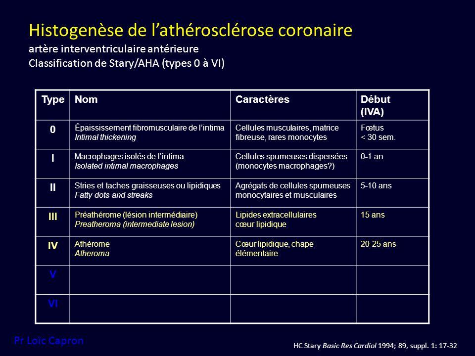 Histogenèse de lathérosclérose coronaire artère interventriculaire antérieure Classification de Stary/AHA (types 0 à VI) TypeNomCaractèresDébut (IVA)