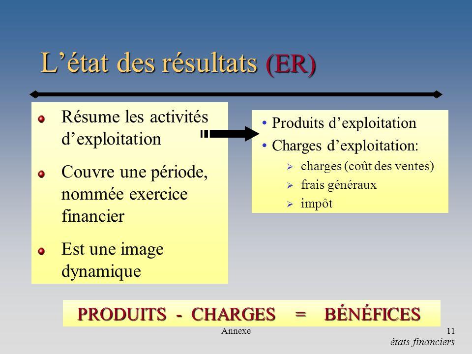 Annexe11 Létat des résultats (ER) Résume les activités dexploitation Couvre une période, nommée exercice financier Est une image dynamique PRODUITS -