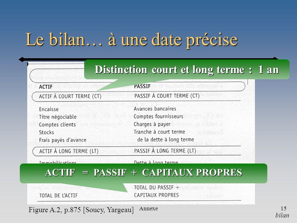 Annexe15 Le bilan… à une date précise ACTIF = PASSIF + CAPITAUX PROPRES Distinction court et long terme : 1 an bilan Figure A.2, p.875 [Soucy, Yargeau