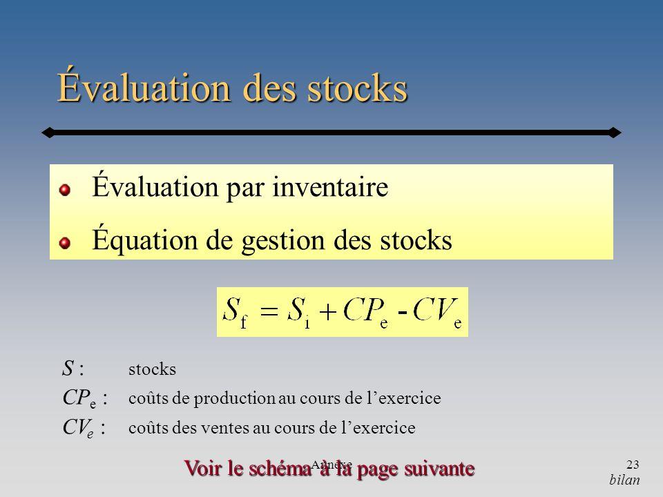 Annexe23 Évaluation des stocks Évaluation par inventaire Équation de gestion des stocks Voir le schéma à la page suivante bilan S : stocks CP e : coût