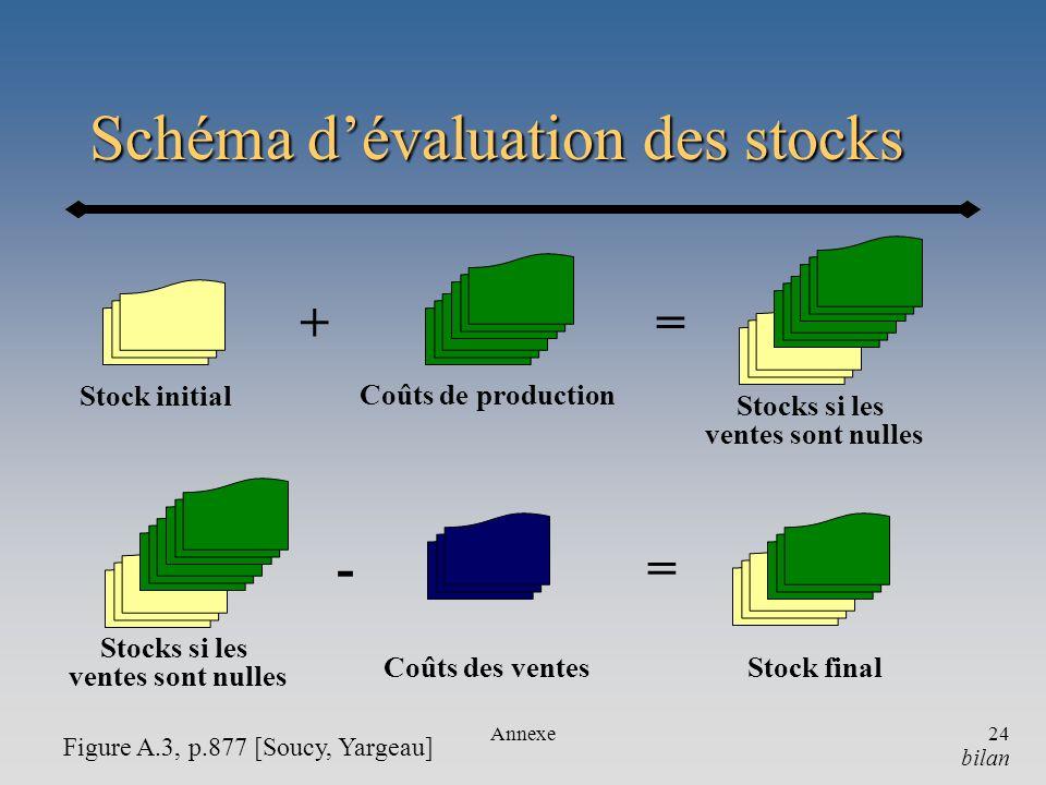 Annexe24 Schéma dévaluation des stocks bilan Stock initial Coûts de production + Stocks si les ventes sont nulles = Stocks si les ventes sont nulles C