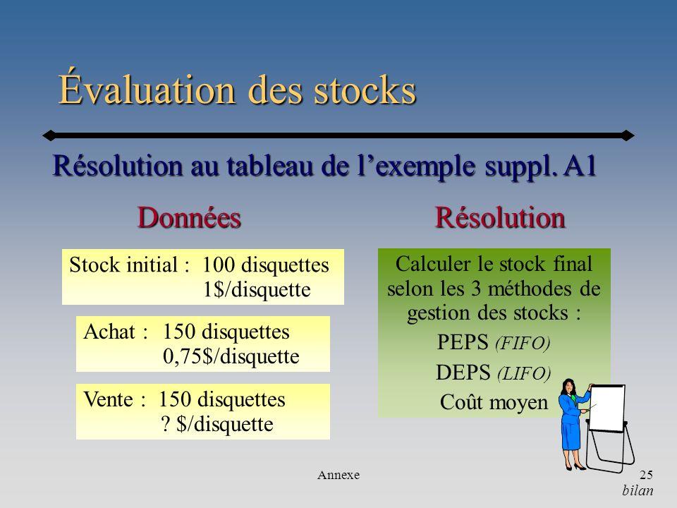 Annexe25 Évaluation des stocks Résolution au tableau de lexemple suppl. A1 bilan RésolutionDonnées Stock initial : 100 disquettes 1$/disquette Calcule