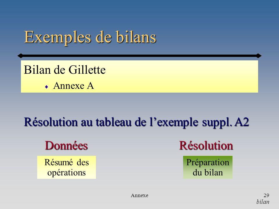 Annexe29 Exemples de bilans Bilan de Gillette Annexe A Résolution au tableau de lexemple suppl. A2 bilan RésolutionDonnées Résumé des opérations Prépa