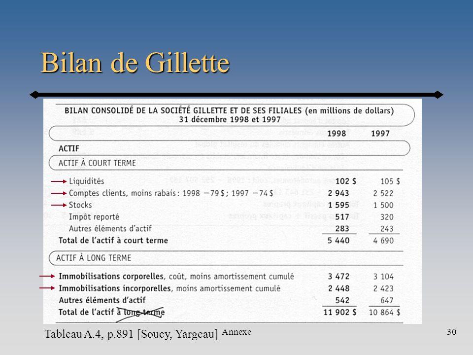 Annexe30 Tableau A.4, p.891 [Soucy, Yargeau] Bilan de Gillette