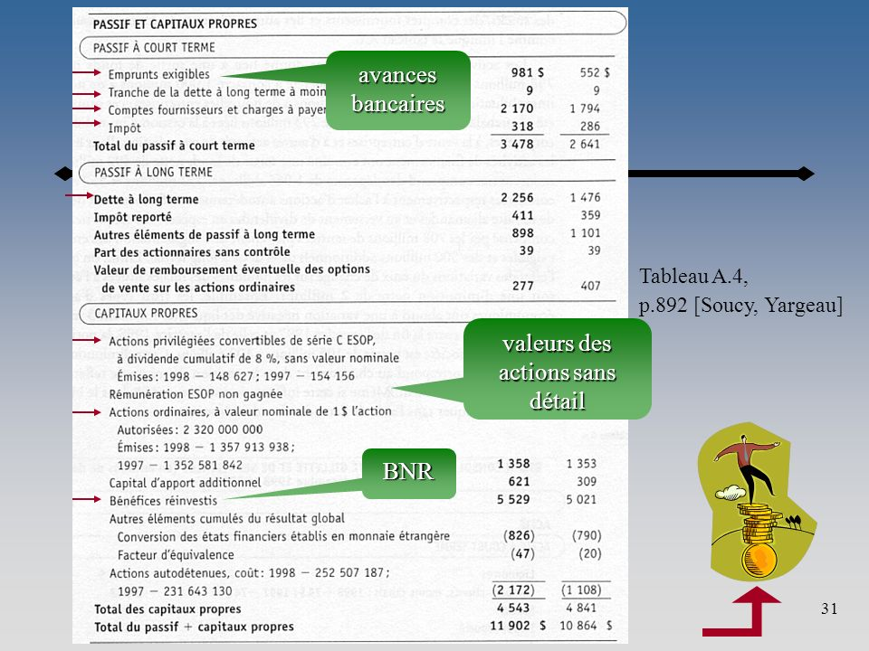 Annexe31 Tableau A.4, p.892 [Soucy, Yargeau] avances bancaires valeurs des actions sans détail BNR