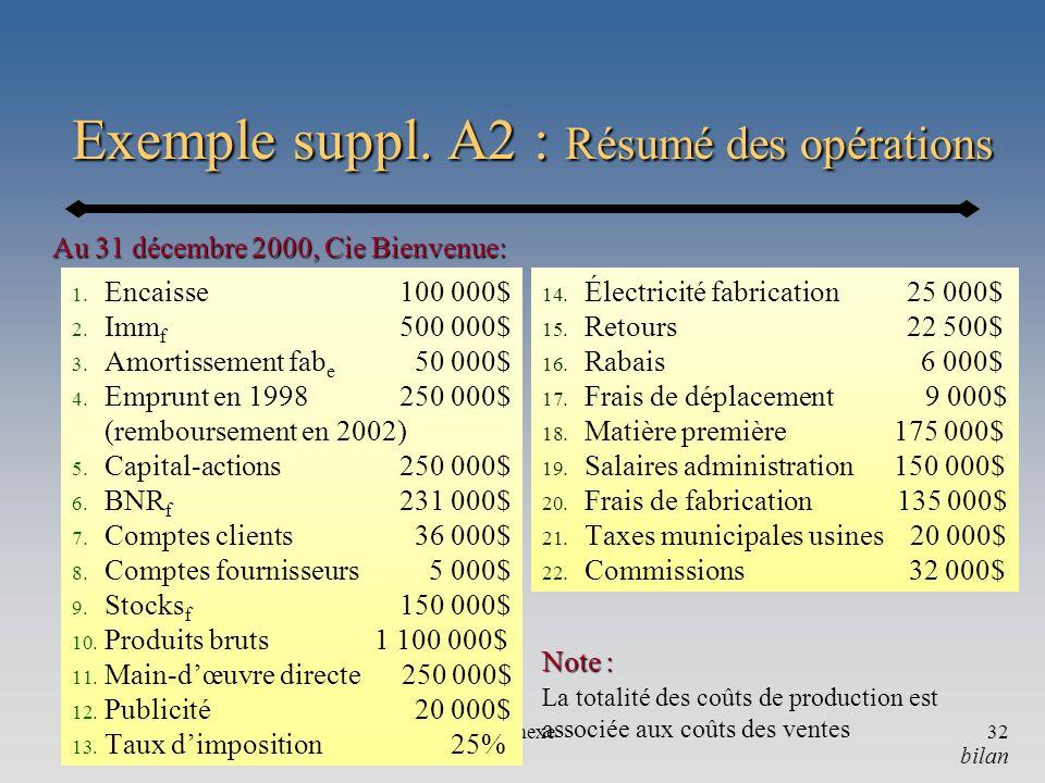 Annexe32 Exemple suppl. A2 : Résumé des opérations 1. Encaisse 100 000$ 2. Imm f 500 000$ 3. Amortissement fab e 50 000$ 4. Emprunt en 1998 250 000$ (