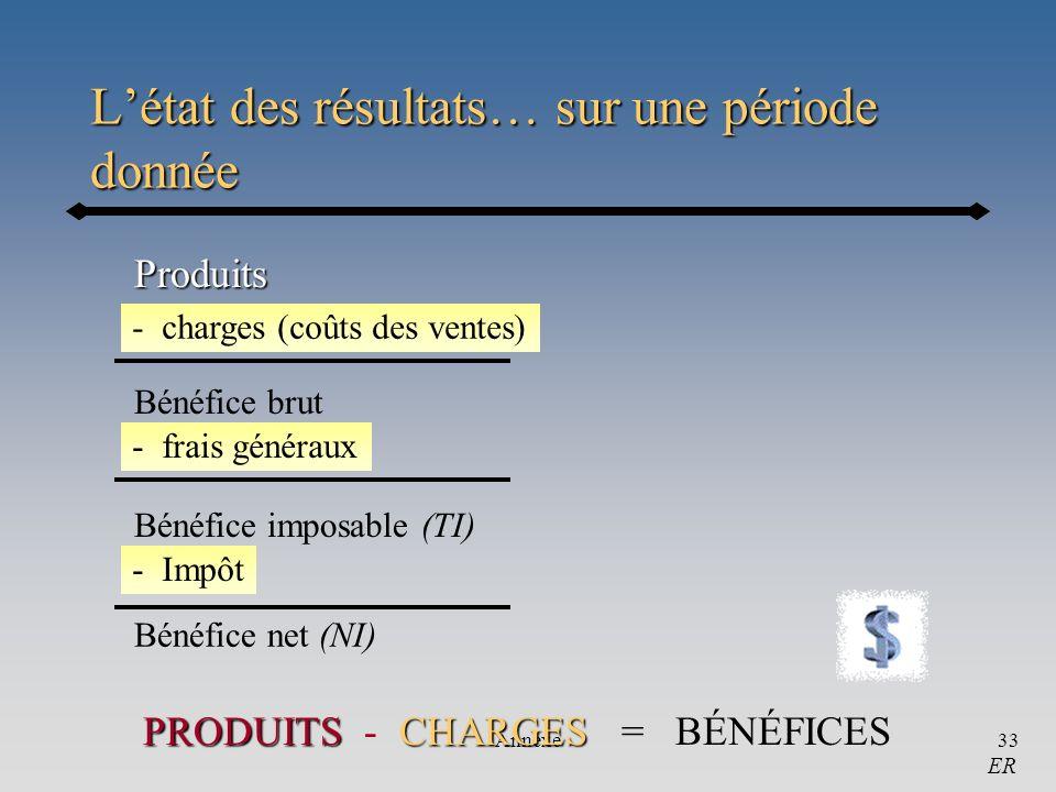 Annexe33 Létat des résultats… sur une période donnée PRODUITSCHARGES PRODUITS - CHARGES = BÉNÉFICES Produits - charges (coûts des ventes) Bénéfice bru