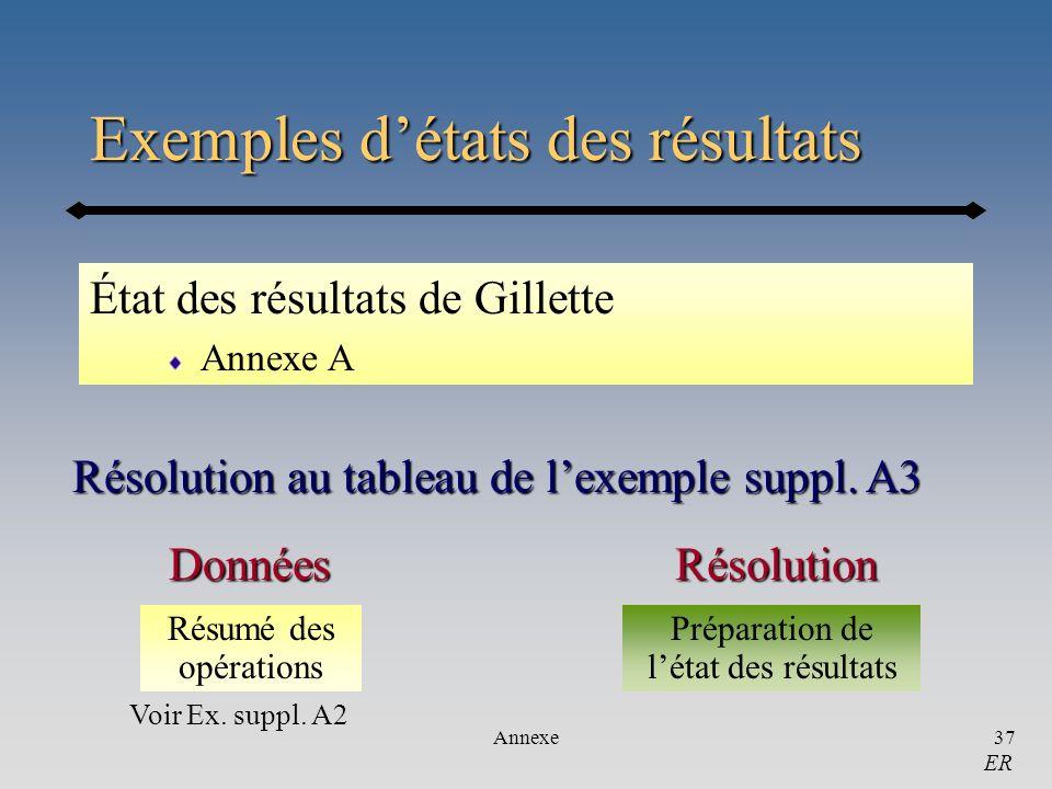 Annexe37 Exemples détats des résultats État des résultats de Gillette Annexe A Résolution au tableau de lexemple suppl. A3 ER RésolutionDonnées Résumé