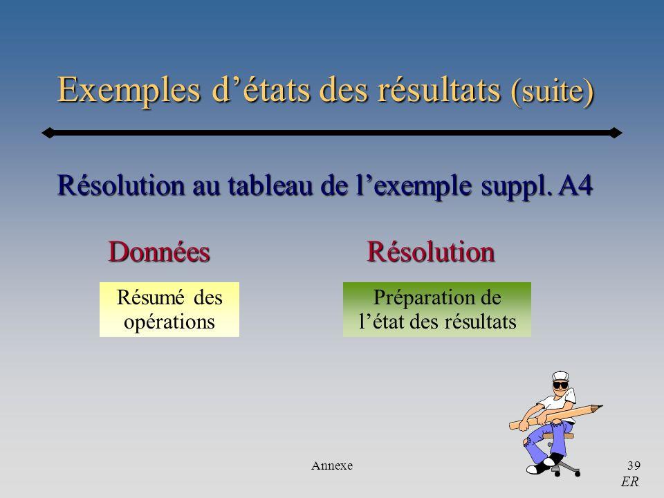 Annexe39 Exemples détats des résultats (suite) Résolution au tableau de lexemple suppl. A4 ER RésolutionDonnées Résumé des opérations Préparation de l